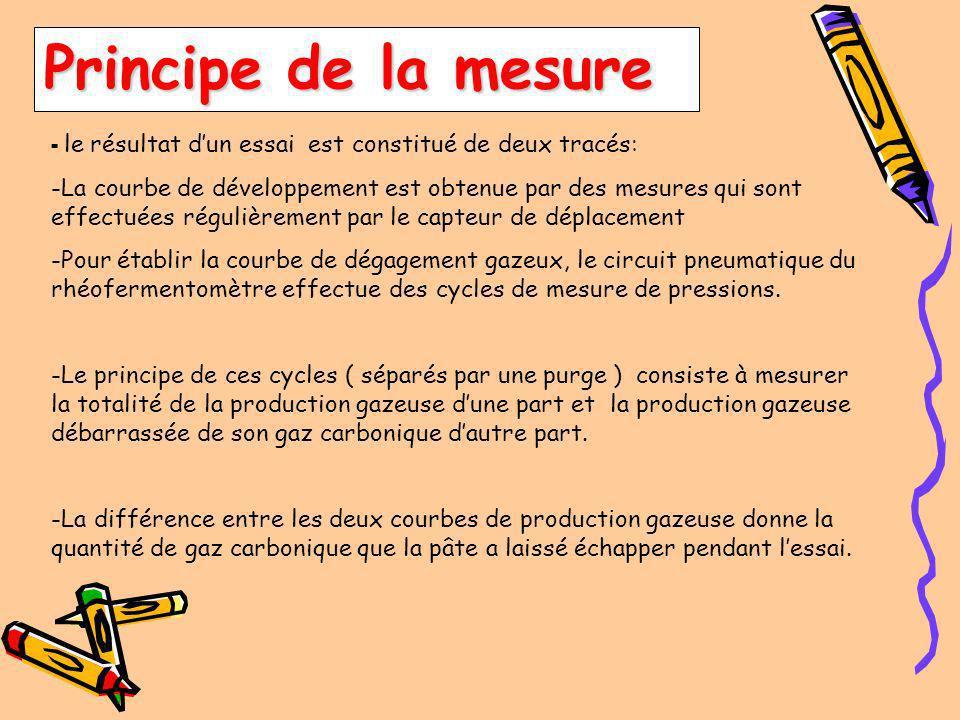 Principe de fonctionnement COURBE DE DEGAGEMENT GAZEUX MESURE DES PRESSIONS DIRECTES / INDIRECTES AIR + CO2 CO2 AIR P = AIR +CO2 P = AIR +CO2 P = CO2