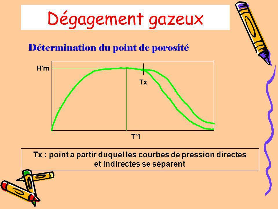 Exemple de courbe de développement Courbe montrant un développement excessif et un manque de tolérance 50 100 0 3h1h2h T2