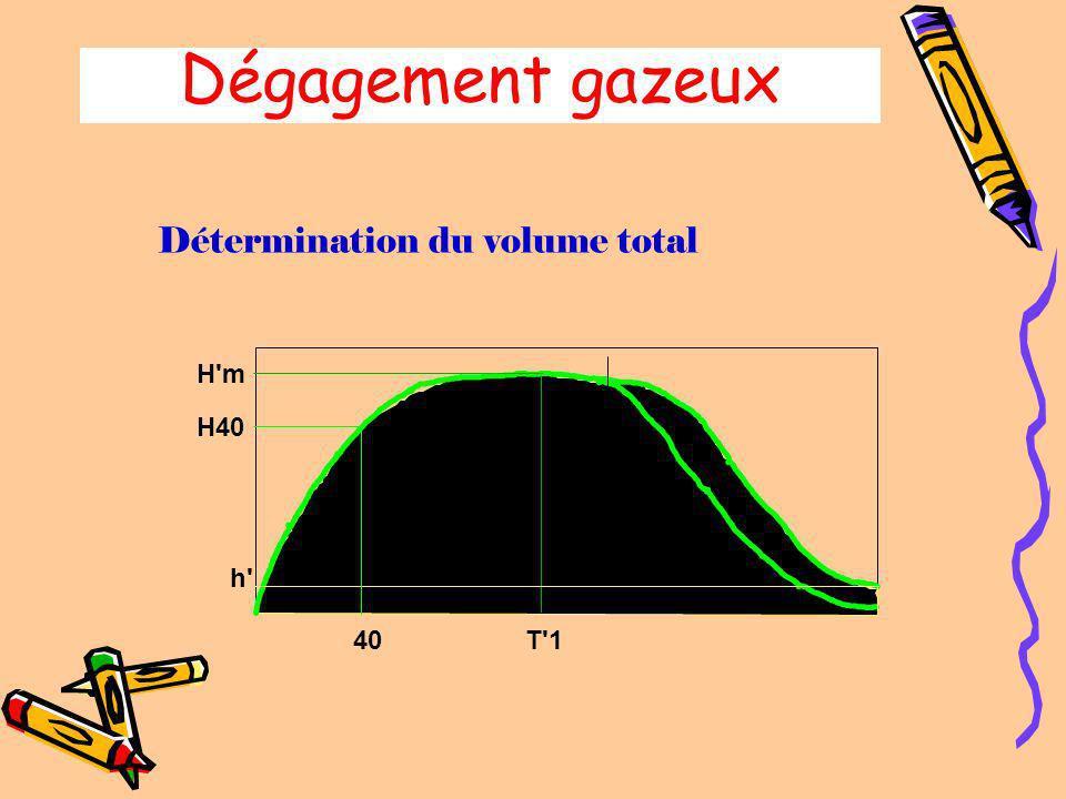 Dégagement gazeux Détermination du point de porosité H'm T'1 Tx Tx : point a partir duquel les courbes de pression directes et indirectes se séparent