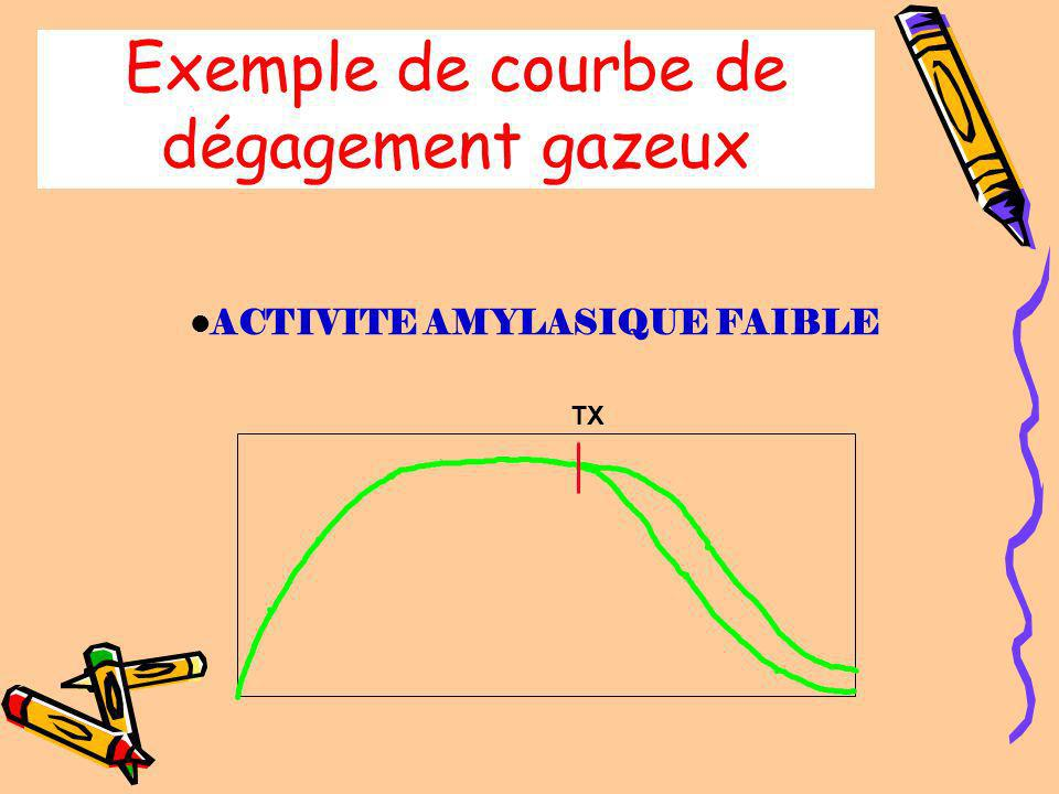 Dégagement gazeux Détermination du volume perdu H'm T'1 Tx h' 40 H40 COEFF. RETENTION = VOLUME DE RETENTION / VOLUME TOTAL