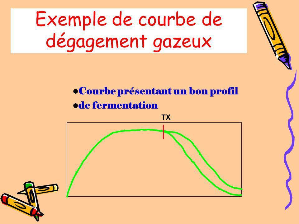 Exemple de courbe de dégagement gazeux TX ACTIVITE AMYLASIQUE FAIBLE