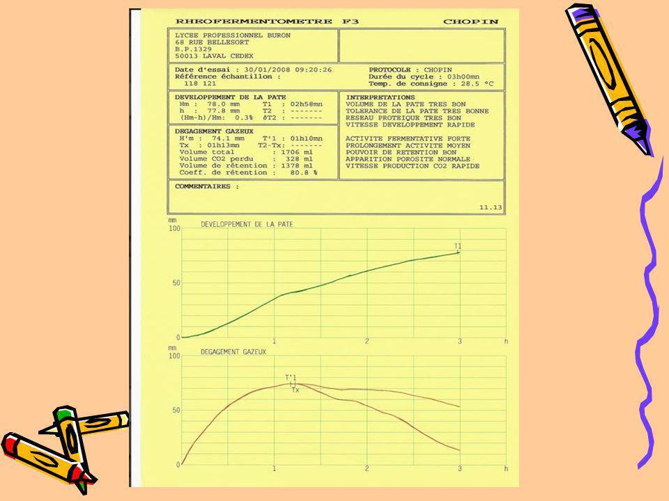 Exemple de courbe de dégagement gazeux TX Courbe présentant un bon profil de fermentation