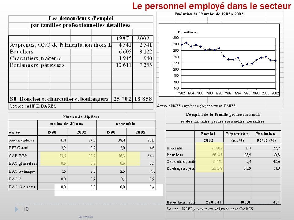 10 Le personnel employé dans le secteur AL emplois
