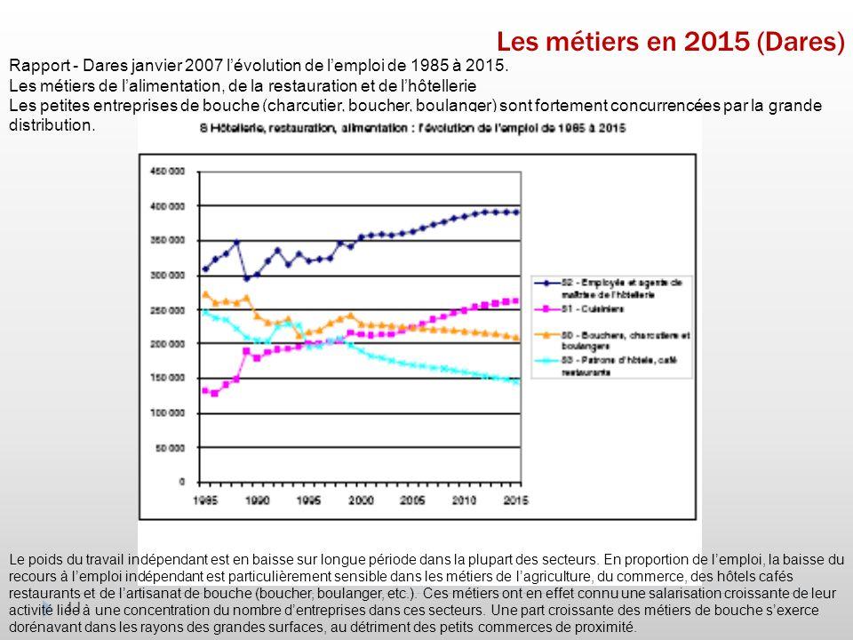 11 Les métiers en 2015 (Dares) Rapport - Dares janvier 2007 lévolution de lemploi de 1985 à 2015.