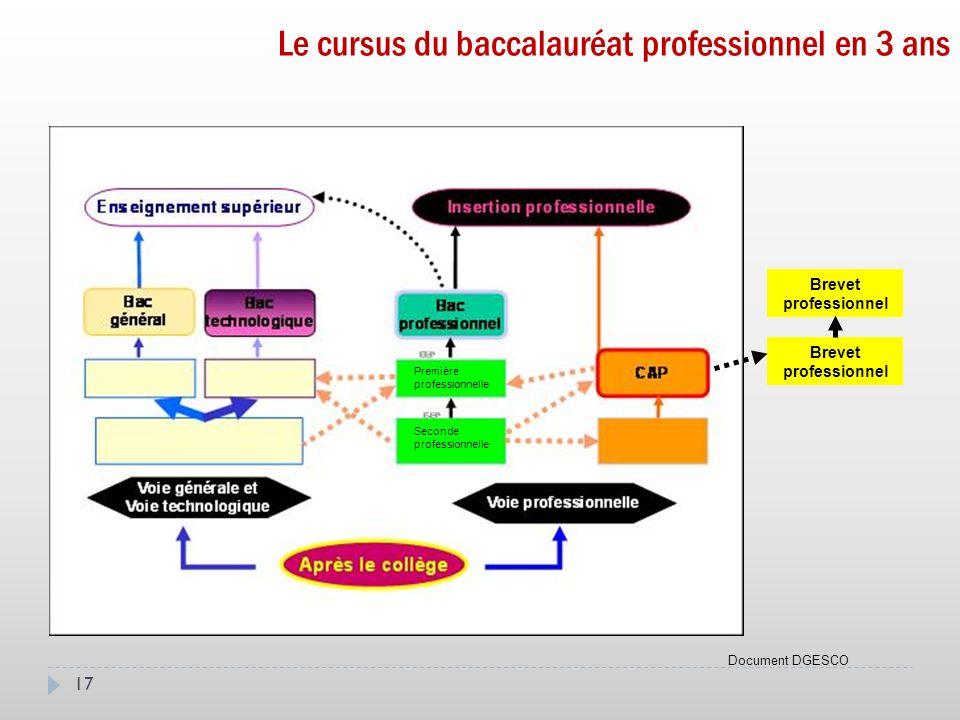 17 Le cursus du baccalauréat professionnel en 3 ans Brevet professionnel Document DGESCO Seconde professionnelle Première professionnelle