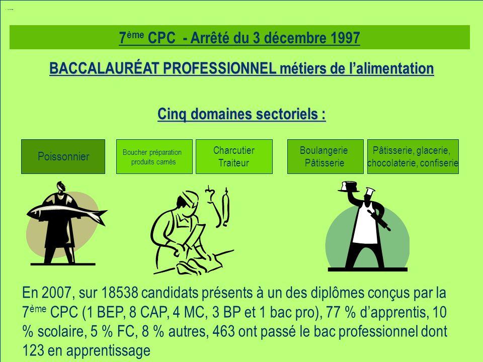 7 ème CPC - Arrêté du 3 décembre 1997 Poissonnier Charcutier Traiteur Pâtisserie, glacerie, chocolaterie, confiserie BACCALAURÉAT PROFESSIONNEL métiers de lalimentation Cinq domaines sectoriels : Boucher préparation produits carnés Boulangerie Pâtisserie En 2007, sur 18538 candidats présents à un des diplômes conçus par la 7 ème CPC (1 BEP, 8 CAP, 4 MC, 3 BP et 1 bac pro), 77 % dapprentis, 10 % scolaire, 5 % FC, 8 % autres, 463 ont passé le bac professionnel dont 123 en apprentissage C.
