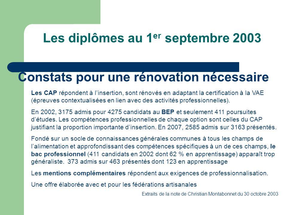 Constats pour une rénovation nécessaire Les diplômes au 1 er septembre 2003 Les CAP répondent à linsertion, sont rénovés en adaptant la certification à la VAE (épreuves contextualisées en lien avec des activités professionnelles).