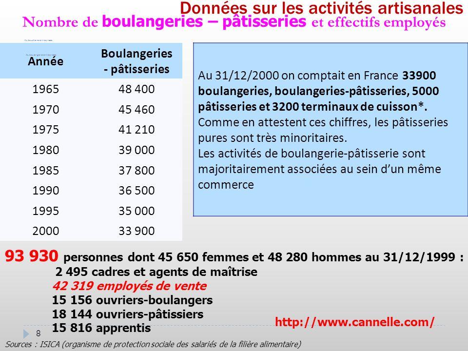 8 Données sur les activités artisanales Source: RIM AL boucherie entreprises Au 31/12/2000 on comptait en France 33900 boulangeries, boulangeries-pâtisseries, 5000 pâtisseries et 3200 terminaux de cuisson*.
