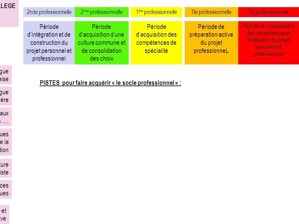 [1] Période dintégration et de construction du projet personnel et professionnel COLLEGE PILIER 1 : la maîtrise de la langue française PILIER 2 : la p