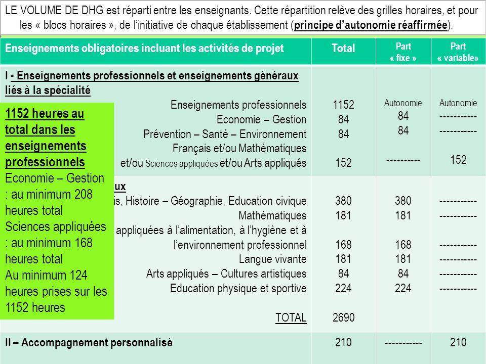 Enseignements obligatoires incluant les activités de projetTotal Part « fixe » Part « variable» I - Enseignements professionnels et enseignements généraux liés à la spécialité Enseignements professionnels Economie – Gestion Prévention – Santé – Environnement Français et/ou Mathématiques et/ou Sciences appliquées et/ou Arts appliqués 1152 84 152 Autonomie 84 ---------- Autonomie ----------- 152 Enseignements généraux Français, Histoire – Géographie, Education civique Mathématiques Sciences appliquées à lalimentation, à lhygiène et à lenvironnement professionnel Langue vivante Arts appliqués – Cultures artistiques Education physique et sportive TOTAL 380 181 168 181 84 224 2690 380 181 168 181 84 224 ----------- II – Accompagnement personnalisé 210-----------210 1152 heures au total dans les enseignements professionnels Economie – Gestion : au minimum 208 heures total Sciences appliquées : au minimum 168 heures total Au minimum 124 heures prises sur les 1152 heures LE VOLUME DE DHG est réparti entre les enseignants.