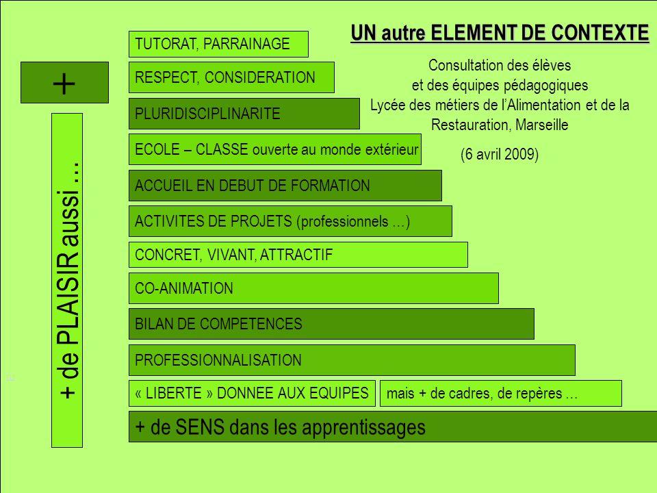 ACCUEIL EN DEBUT DE FORMATION ECOLE – CLASSE ouverte au monde extérieur TUTORAT, PARRAINAGE RESPECT, CONSIDERATION ACTIVITES DE PROJETS (professionnels …) [1] UN autre ELEMENT DE CONTEXTE Consultation des élèves et des équipes pédagogiques Lycée des métiers de lAlimentation et de la Restauration, Marseille (6 avril 2009) + CONCRET, VIVANT, ATTRACTIF PLURIDISCIPLINARITE CO-ANIMATION + de SENS dans les apprentissages PROFESSIONNALISATION « LIBERTE » DONNEE AUX EQUIPESmais + de cadres, de repères … BILAN DE COMPETENCES + de PLAISIR aussi …