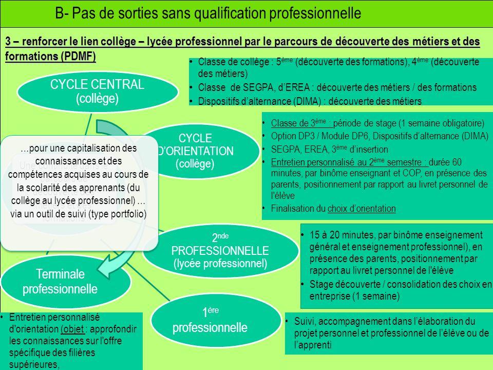 uiv B- Pas de sorties sans qualification professionnelle 3 – renforcer le lien collège – lycée professionnel par le parcours de découverte des métiers