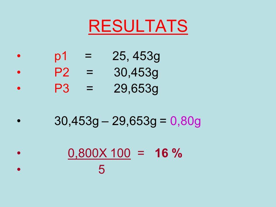 RESULTATS p1 = 25, 453g P2 = 30,453g P3 = 29,653g 30,453g – 29,653g = 0,80g 0,800X 100 = 16 % 5