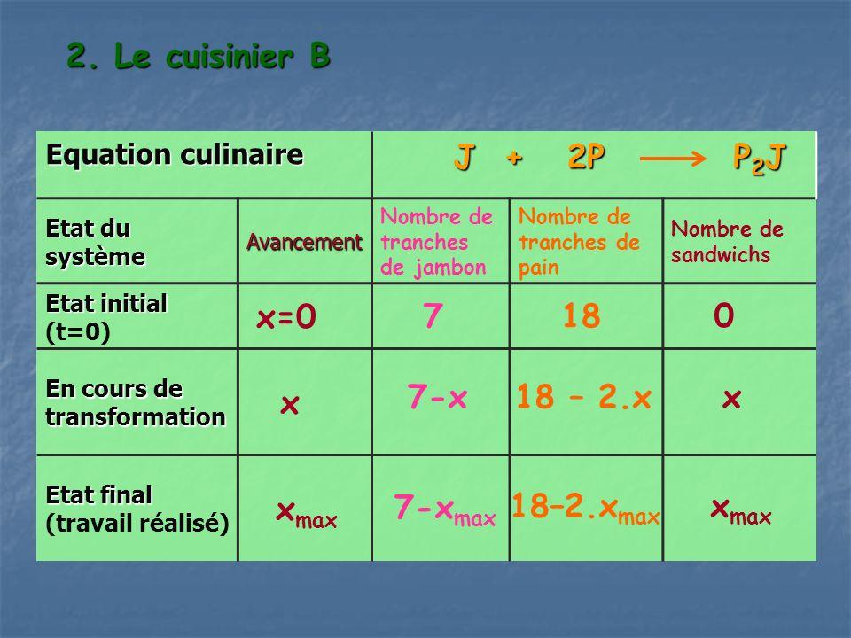 2. Le cuisinier B Equation culinaire J + 2P P 2 J J + 2P P 2 J Etat du système Avancement Nombre de tranches de jambon Nombre de tranches de pain Nomb