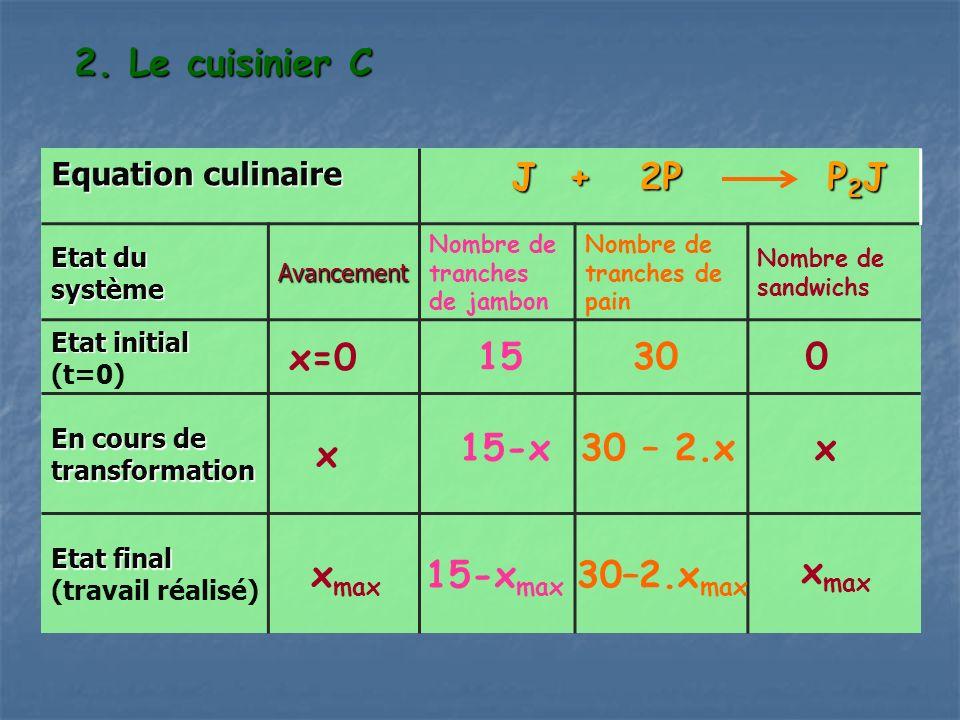 2. Le cuisinier C Equation culinaire J + 2P P 2 J J + 2P P 2 J Etat du système Avancement Nombre de tranches de jambon Nombre de tranches de pain Nomb