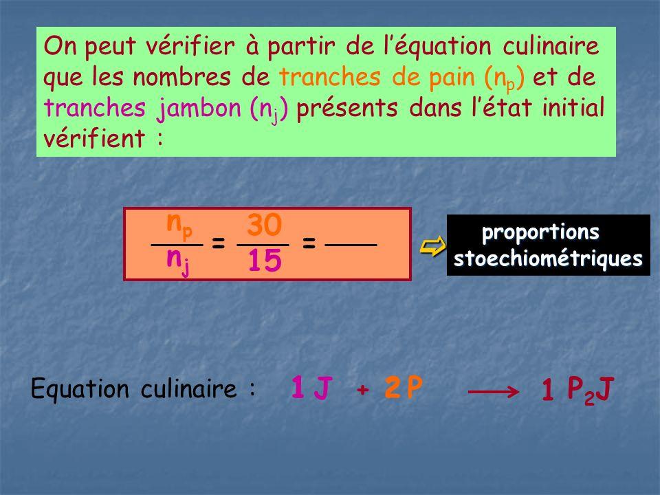 On peut vérifier à partir de léquation culinaire que les nombres de tranches de pain (n p ) et de tranches jambon (n j ) présents dans létat initial v