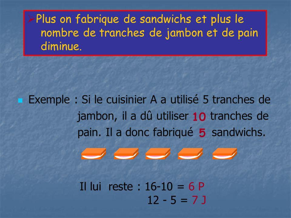Exemple : Si le cuisinier A a utilisé 5 tranches de jambon, il a dû utiliser tranches de pain. Il a donc fabriqué sandwichs. Plus on fabrique de sandw