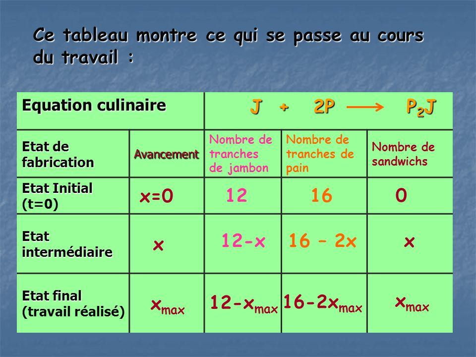 Ce tableau montre ce qui se passe au cours du travail : Equation culinaire J + 2P P 2 J J + 2P P 2 J Etat de fabrication Avancement Nombre de tranches