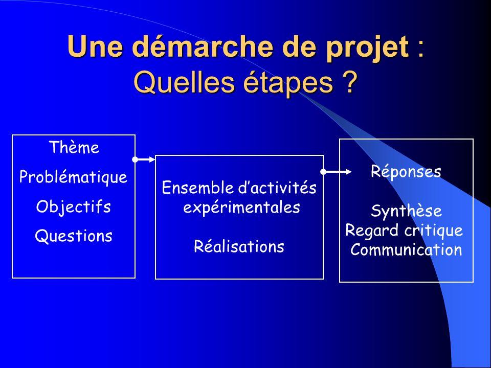 Une démarche de projet : Quelles étapes ? Thème Problématique Objectifs Questions Ensemble dactivités expérimentales Réalisations Réponses Synthèse Re