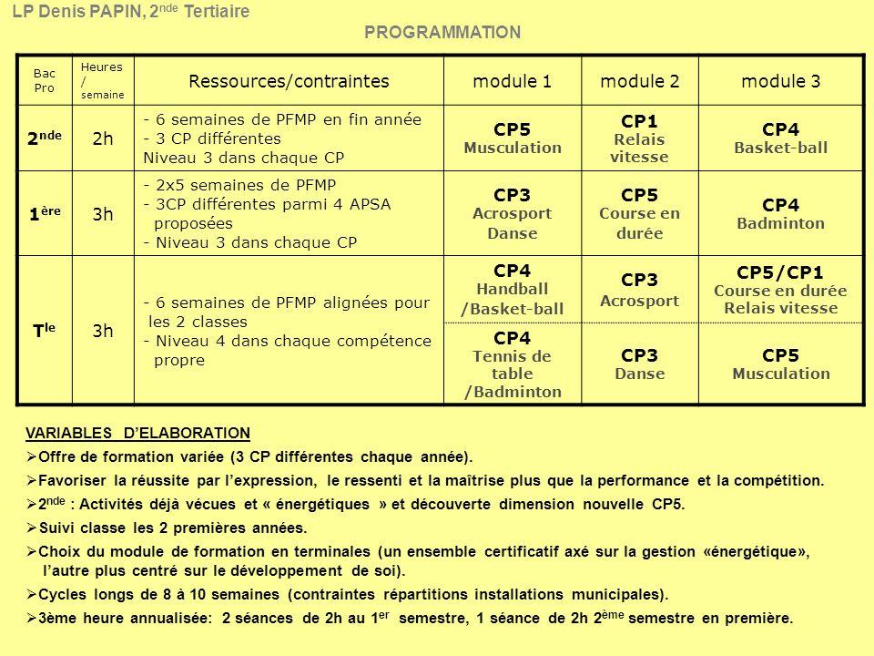 Bac Pro Heures / semaine Ressources/contraintesmodule 1module 2module 3 2 nde 2h - 6 semaines de PFMP en fin année - 3 CP différentes Niveau 3 dans chaque CP CP5 Musculation CP1 Relais vitesse CP4 Basket-ball 1 ère 3h - 2x5 semaines de PFMP - 3CP différentes parmi 4 APSA proposées - Niveau 3 dans chaque CP CP3 Acrosport Danse CP5 Course en durée CP4 Badminton T le 3h - 6 semaines de PFMP alignées pour les 2 classes - Niveau 4 dans chaque compétence propre CP4 Handball /Basket-ball CP3 Acrosport CP5/CP1 Course en durée Relais vitesse CP4 Tennis de table /Badminton CP3 Danse CP5 Musculation VARIABLES DELABORATION Offre de formation variée (3 CP différentes chaque année).