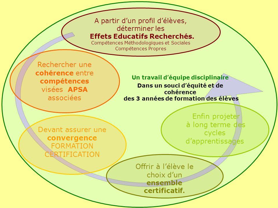 Enfin projeter à long terme des cycles dapprentissages A partir dun profil délèves, déterminer les Effets Educatifs Recherchés.