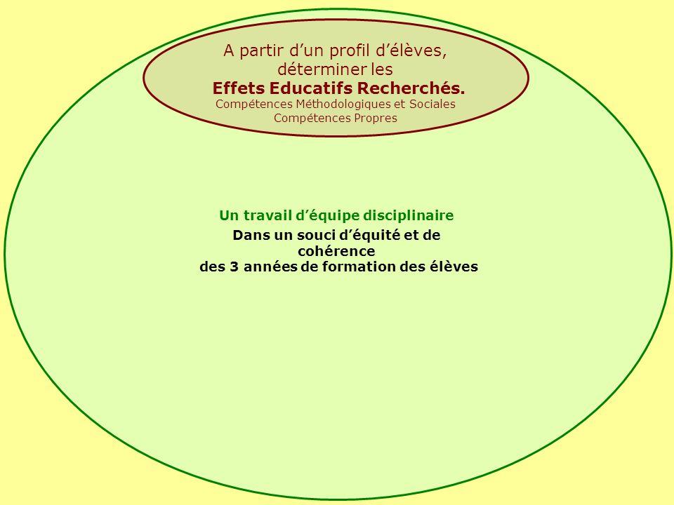 A partir dun profil délèves, déterminer les Effets Educatifs Recherchés.