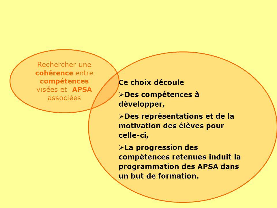 Rechercher une cohérence entre compétences visées et APSA associées Ce choix découle Des compétences à développer, Des représentations et de la motivation des élèves pour celle-ci, La progression des compétences retenues induit la programmation des APSA dans un but de formation.