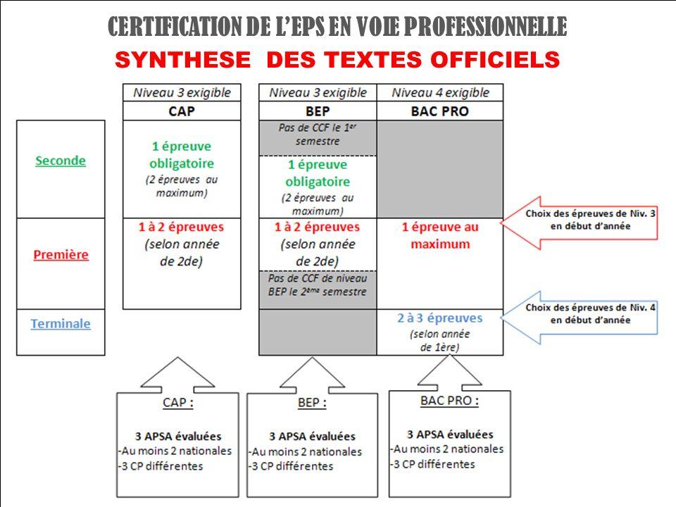 CERTIFICATION DE LEPS EN VOIE PROFESSIONNELLE SYNTHESE DES TEXTES OFFICIELS