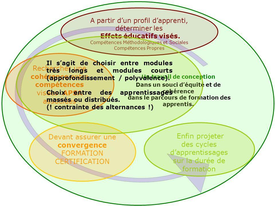 Enfin projeter des cycles dapprentissages sur la durée de formation A partir dun profil dapprenti, déterminer les Effets éducatifs visés.