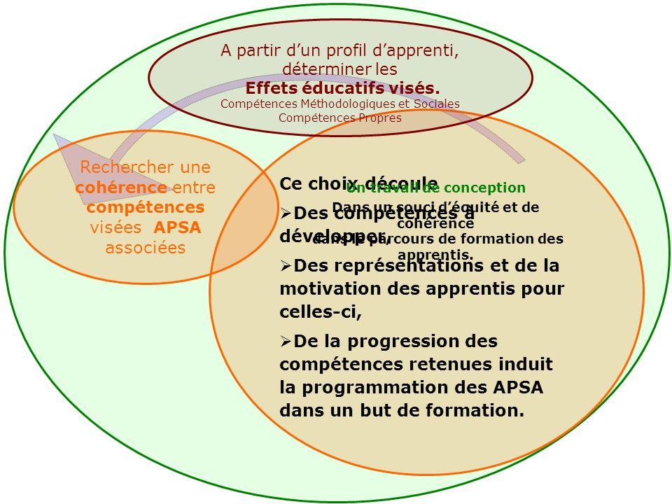 Ce choix découle Des compétences à développer, Des représentations et de la motivation des apprentis pour celles-ci, De la progression des compétences retenues induit la programmation des APSA dans un but de formation.