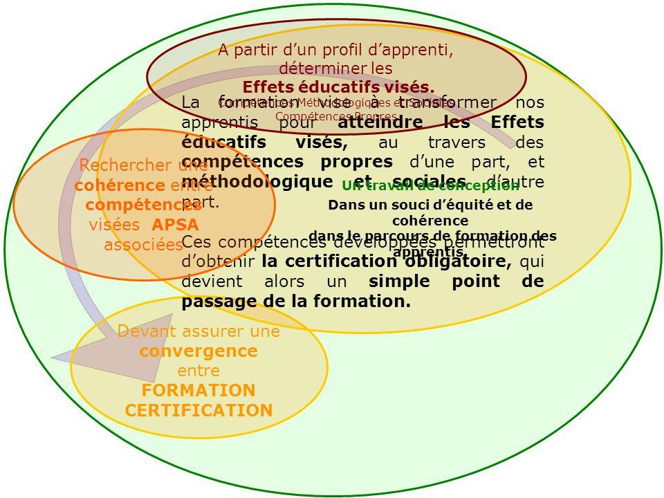 Devant assurer une convergence entre FORMATION CERTIFICATION La formation vise à transformer nos apprentis pour atteindre les Effets éducatifs visés, au travers des compétences propres dune part, et méthodologique et sociales dautre part.