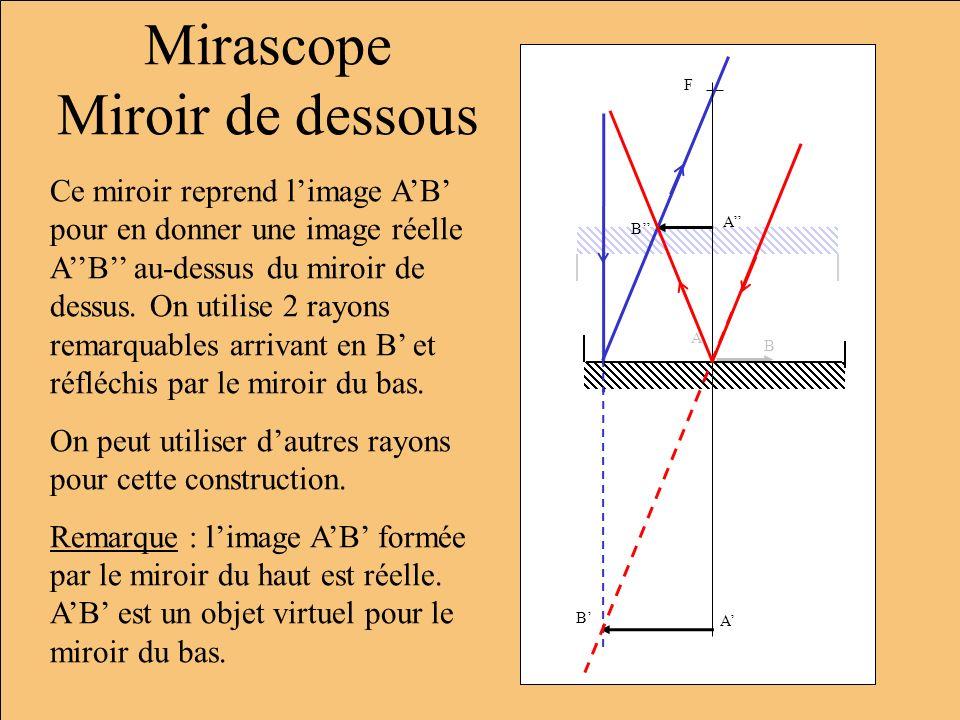 Mirascope Miroir de dessous Ce miroir reprend limage AB pour en donner une image réelle AB au-dessus du miroir de dessus. On utilise 2 rayons remarqua