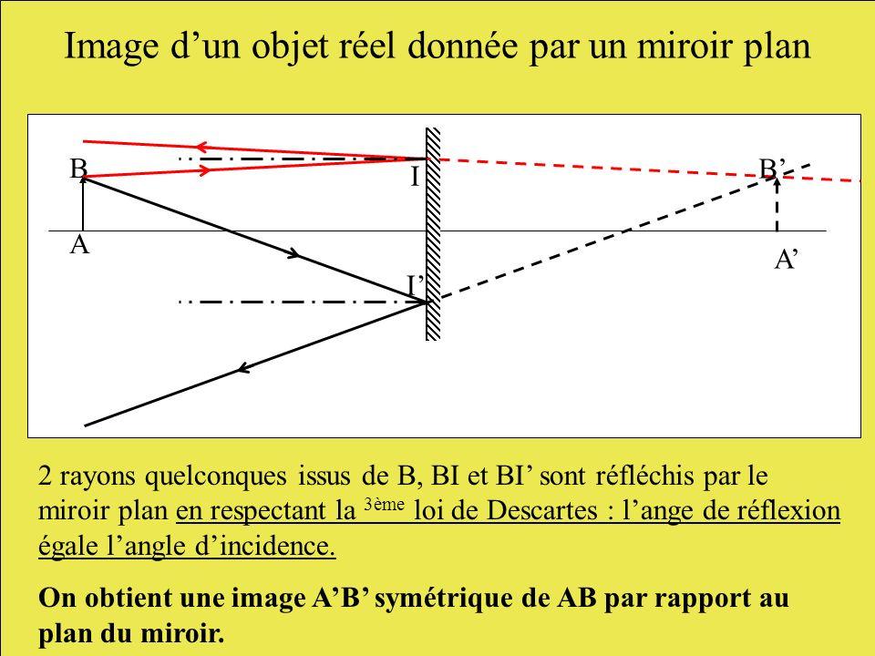A B I B I A 2 rayons quelconques issus de B, BI et BI sont réfléchis par le miroir plan en respectant la 3ème loi de Descartes : lange de réflexion ég
