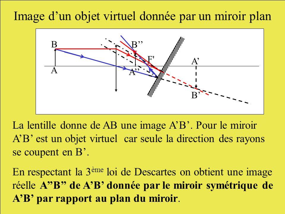 Image dun objet virtuel donnée par un miroir plan La lentille donne de AB une image AB. Pour le miroir AB est un objet virtuel car seule la direction