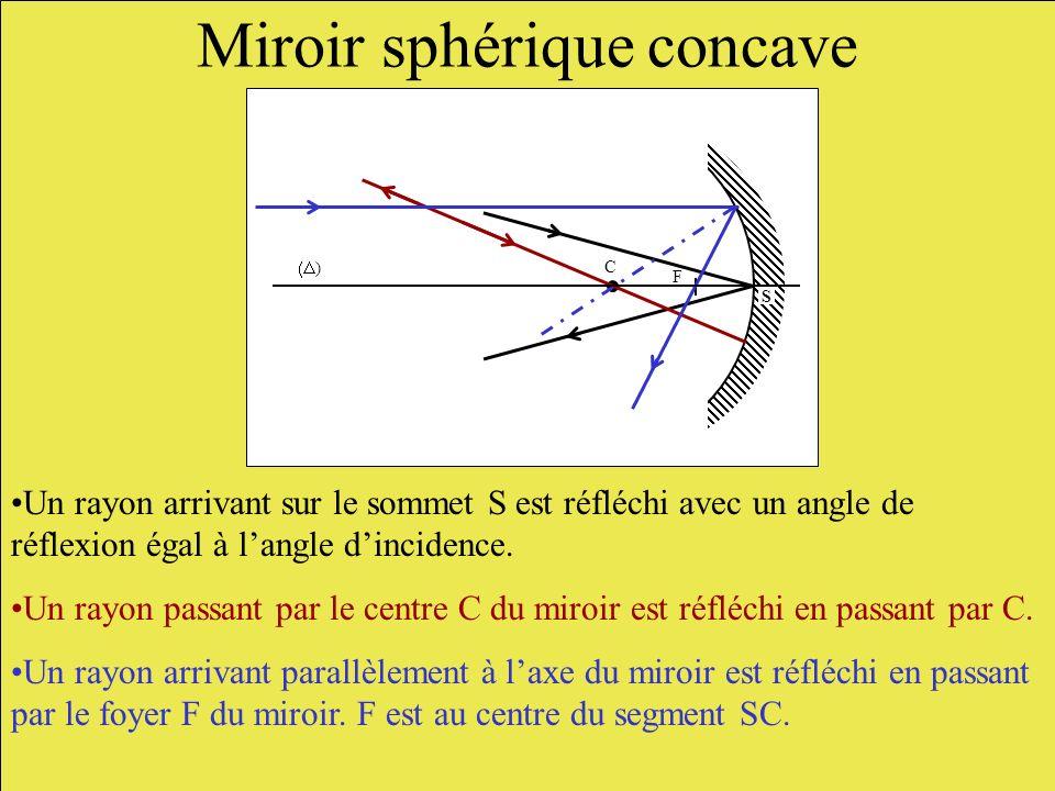 Miroir sphérique concave Un rayon arrivant sur le sommet S est réfléchi avec un angle de réflexion égal à langle dincidence. Un rayon passant par le c