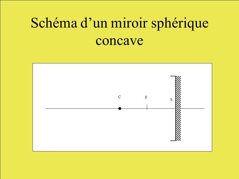 C F S A B A B Image dun objet donné par un miroir concave.