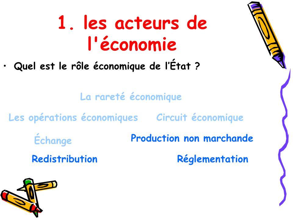 1. les acteurs de l'économie Les opérations économiques La rareté économique Production non marchande Échange Circuit économique RedistributionRégleme