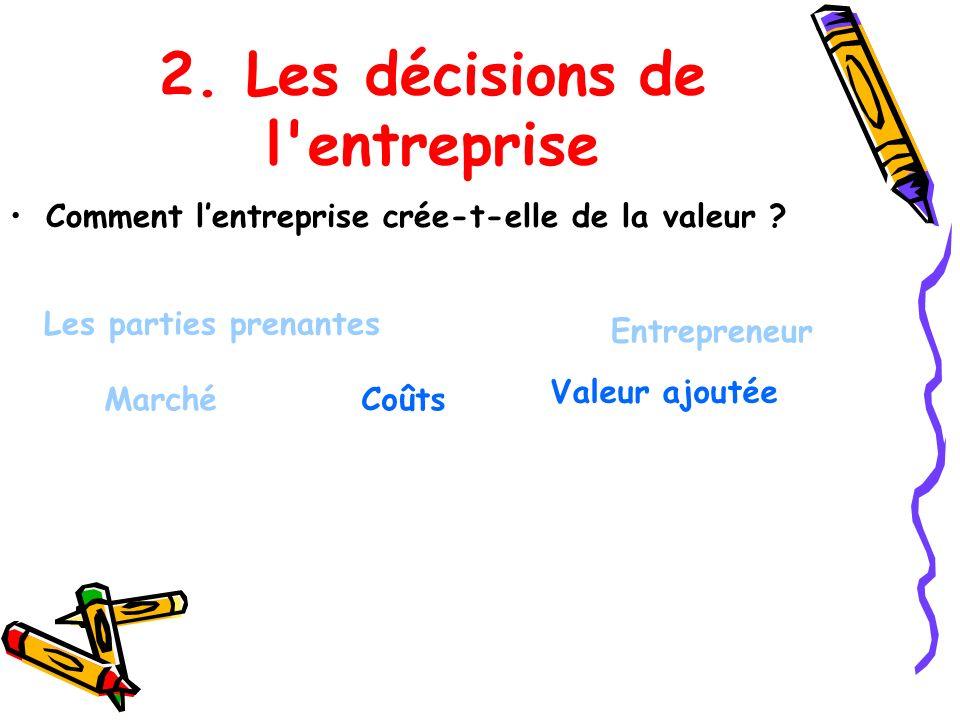 2. Les décisions de l'entreprise Comment lentreprise crée-t-elle de la valeur ? Les parties prenantes Entrepreneur MarchéCoûts Valeur ajoutée