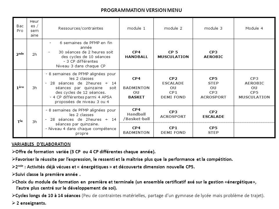 PROGRAMMATION VERSION MENU Bac Pro Heur es / sem aine Ressources/contraintesmodule 1module 2module 3Module 4 2 nde 2h -6 semaines de PFMP en fin année -30 séances de 2 heures soit des cycles de 10 séances - 3 CP différentes Niveau 3 dans chaque CP CP4 HANDBALL CP 5 MUSCULATION CP3 AEROBIC 1 ère 3h - 8 semaines de PFMP alignées pour les 2 classes - 28 séances de 2heures + 14 séances par quinzaine soit des cycles de 12 séances.