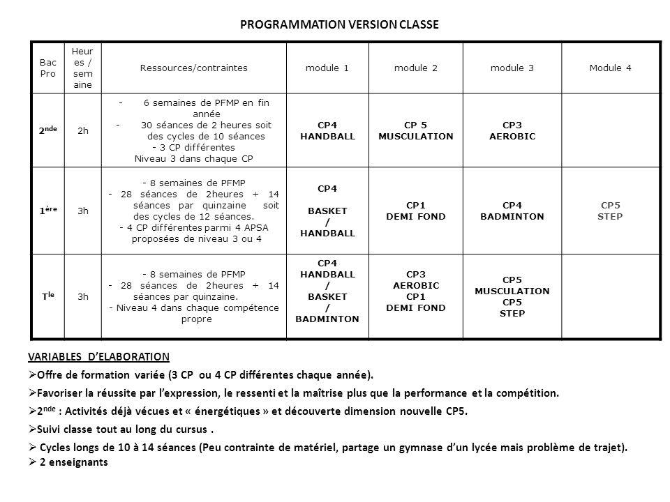 PROGRAMMATION VERSION CLASSE Bac Pro Heur es / sem aine Ressources/contraintesmodule 1module 2module 3Module 4 2 nde 2h -6 semaines de PFMP en fin année -30 séances de 2 heures soit des cycles de 10 séances - 3 CP différentes Niveau 3 dans chaque CP CP4 HANDBALL CP 5 MUSCULATION CP3 AEROBIC 1 ère 3h - 8 semaines de PFMP - 28 séances de 2heures + 14 séances par quinzaine soit des cycles de 12 séances.