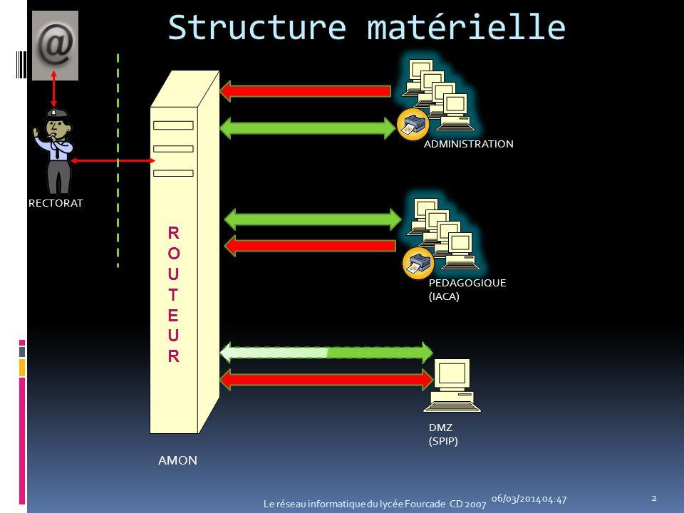Structure matérielle 06/03/2014 04:49 Le réseau informatique du lycée Fourcade CD 2007 2 AMON RECTORAT ADMINISTRATION PEDAGOGIQUE (IACA) DMZ (SPIP) RO