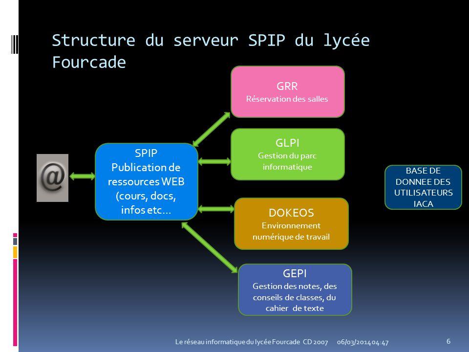 Structure du serveur SPIP du lycée Fourcade 06/03/2014 04:49Le réseau informatique du lycée Fourcade CD 2007 6 SPIP Publication de ressources WEB (cou