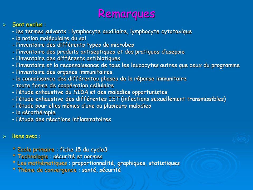 Remarques Sont exclus : Sont exclus : - les termes suivants : lymphocyte auxiliaire, lymphocyte cytotoxique - la notion moléculaire du soi - linventai