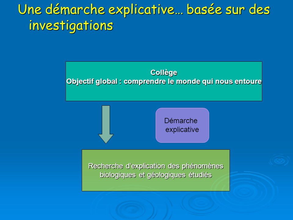 Une démarche explicative… basée sur des investigations Collège Objectif global : comprendre le monde qui nous entoure Recherche dexplication des phéno