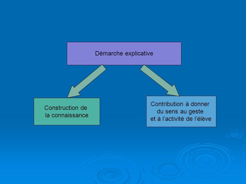 Démarche explicative Construction de la connaissance Contribution à donner du sens au geste et à lactivité de lélève