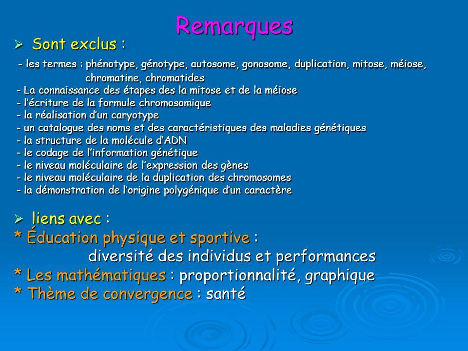 Remarques Sont exclus : Sont exclus : - les termes : phénotype, génotype, autosome, gonosome, duplication, mitose, méiose, - les termes : phénotype, génotype, autosome, gonosome, duplication, mitose, méiose, chromatine, chromatides chromatine, chromatides - La connaissance des étapes des la mitose et de la méiose - La connaissance des étapes des la mitose et de la méiose - lécriture de la formule chromosomique - lécriture de la formule chromosomique - la réalisation dun caryotype - la réalisation dun caryotype - un catalogue des noms et des caractéristiques des maladies génétiques - un catalogue des noms et des caractéristiques des maladies génétiques - la structure de la molécule dADN - la structure de la molécule dADN - le codage de linformation génétique - le codage de linformation génétique - le niveau moléculaire de lexpression des gènes - le niveau moléculaire de lexpression des gènes - le niveau moléculaire de la duplication des chromosomes - le niveau moléculaire de la duplication des chromosomes - la démonstration de lorigine polygénique dun caractère - la démonstration de lorigine polygénique dun caractère liens avec : liens avec : * Éducation physique et sportive : diversité des individus et performances diversité des individus et performances * Les mathématiques : proportionnalité, graphique * Thème de convergence : santé