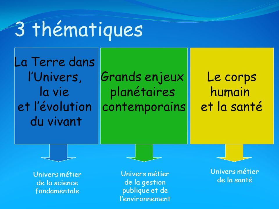 3 thématiques La Terre dans lUnivers, la vie et lévolution du vivant Grands enjeux planétaires contemporains Le corps humain et la santé Univers métie