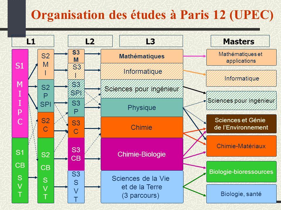Organisation des études à Paris 12 (UPEC) MastersL1L2L3 S3 I S1 M I I P C S2 CB S V T S2 M I S2 P SPI S2 C S1 M I P C S1 CB S V T S3 S V T S3 M S3 P S