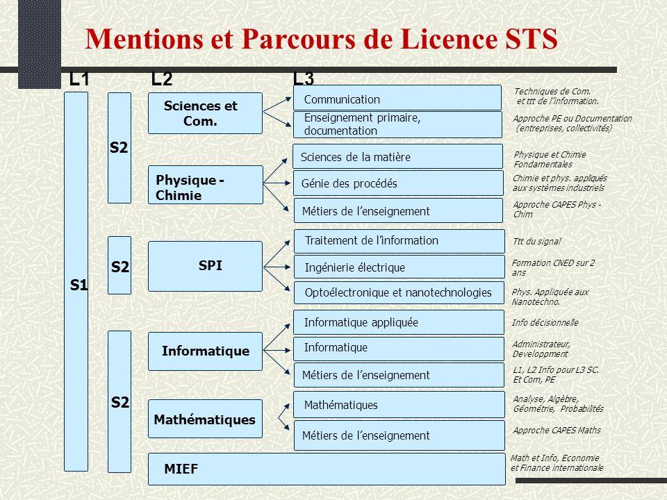 Mentions et Parcours de Licence STS Physique - Chimie L1 L2 L3 Sciences et Com. SPI Informatique Mathématiques MIEF Enseignement primaire, documentati