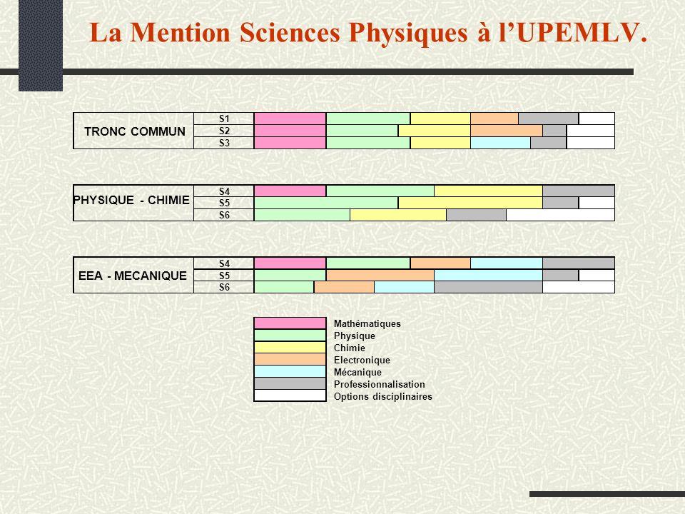 La Mention Sciences Physiques à lUPEMLV.